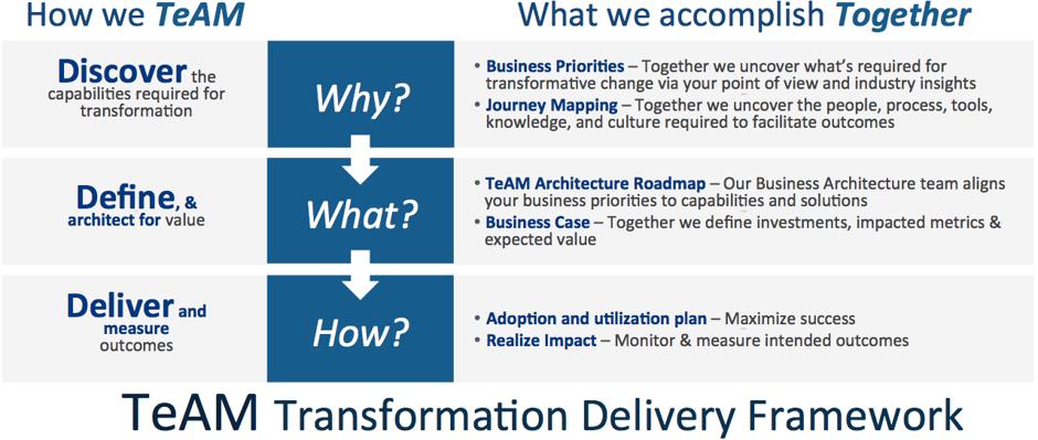 team-steps-transformation